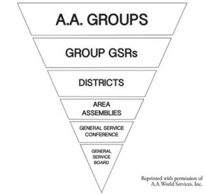 Structure of Alcoholics Anonymous